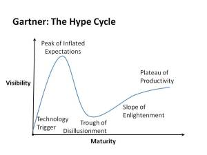 Gartner's Hype Cycle is a well known framework for understanding technology adoption.