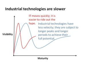 Industrial technologies move slower than information - that makes their progression through the hype cycle slower as well.