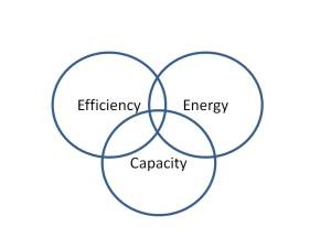 Make Efficiency and Energy as our first two criteria - Capacity (or life) is usually the next one on the board.