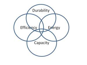 Environmental durability is often a crucial component in media selection - but our Venn diagram is getting ugly.
