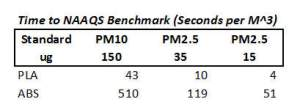 Fill rates (seconds to hit standard in one cubic meter) for PM10 and PM2.5