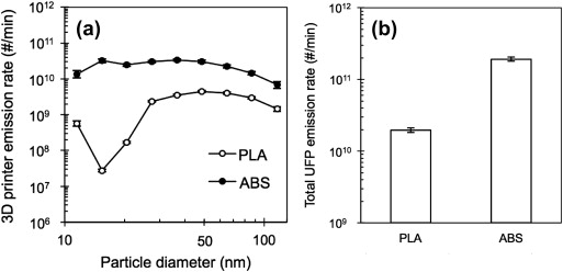 The particle size distribution (from 10 nm - 150 nm) found by Dr. Stephens et al from IIT broken out by PLA vs ABS.