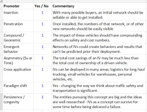"The disruptive potential of self driving cars (or intelligent vehicles ""IVs"") is made clear with a framework"