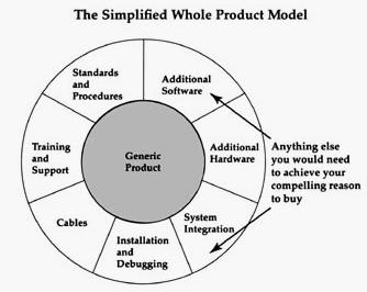 whole-product-model.jpg